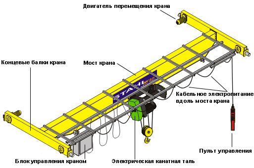 ustrojstvo mostovogo krana - Мостовой кран: что это такое, область применения и основные критерии выбора