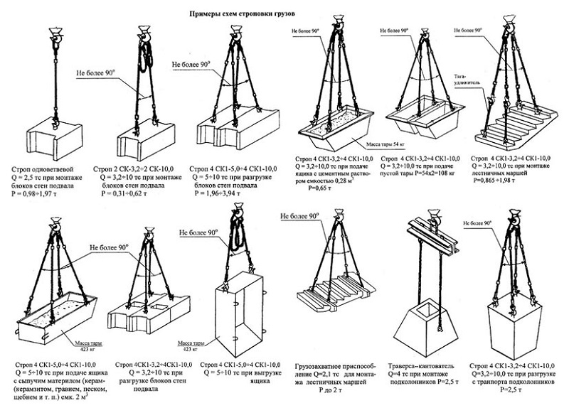 pravila stropovki shema - Основные правила строповки при проведении погрузочно-разгрузочных работ