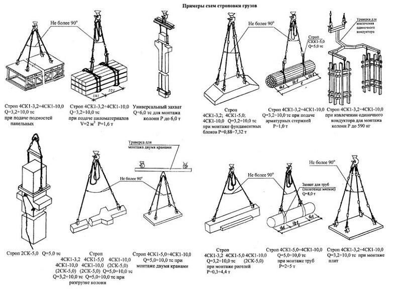 primery shem stropovki gruzov - Основные правила строповки при проведении погрузочно-разгрузочных работ