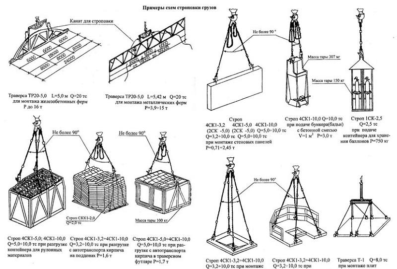 shemy stropovok gruzov primery - Основные правила строповки при проведении погрузочно-разгрузочных работ